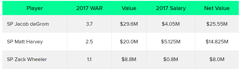 Mets Best WAR Value 2017