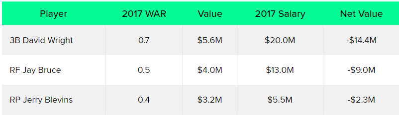 Mets Worst WAR Value Players 2017
